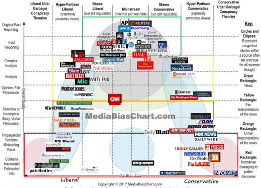 alignment of popular news sources. Courtesy of MediaBiasChart.com