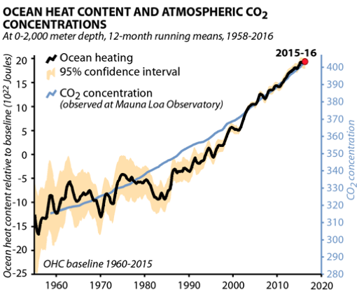 Global warming and ocean heat chart