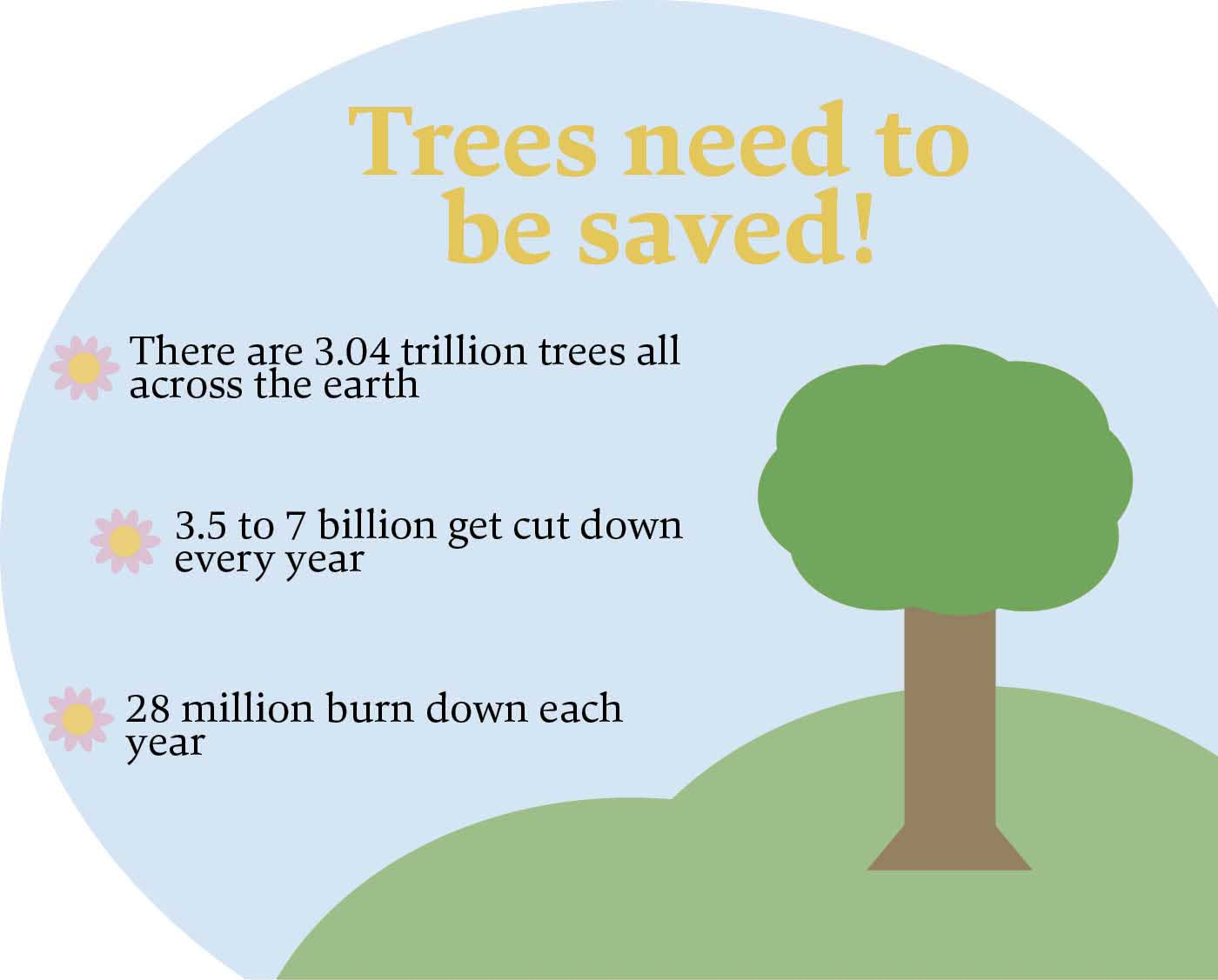 Trees need to be saved infographi