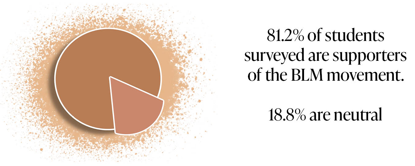 81.2% of students surveyed are supporters of the BLM movement.18.8% are neutral