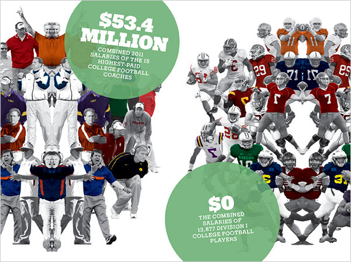 colleges should provide as much money for sports The money is used to fund ncaa sports and provide scholarships for college athletes  the money is used to fund ncaa sports and provide scholarships for college.