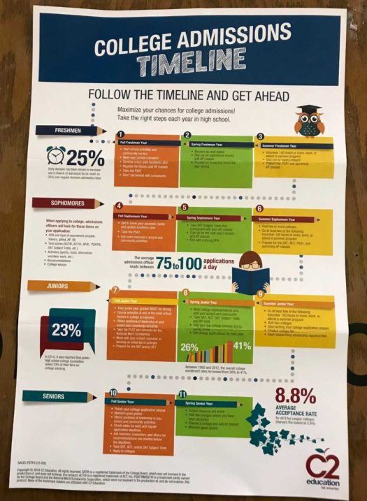 Timeline: A breakdown of what to do in each step of the college application process.
